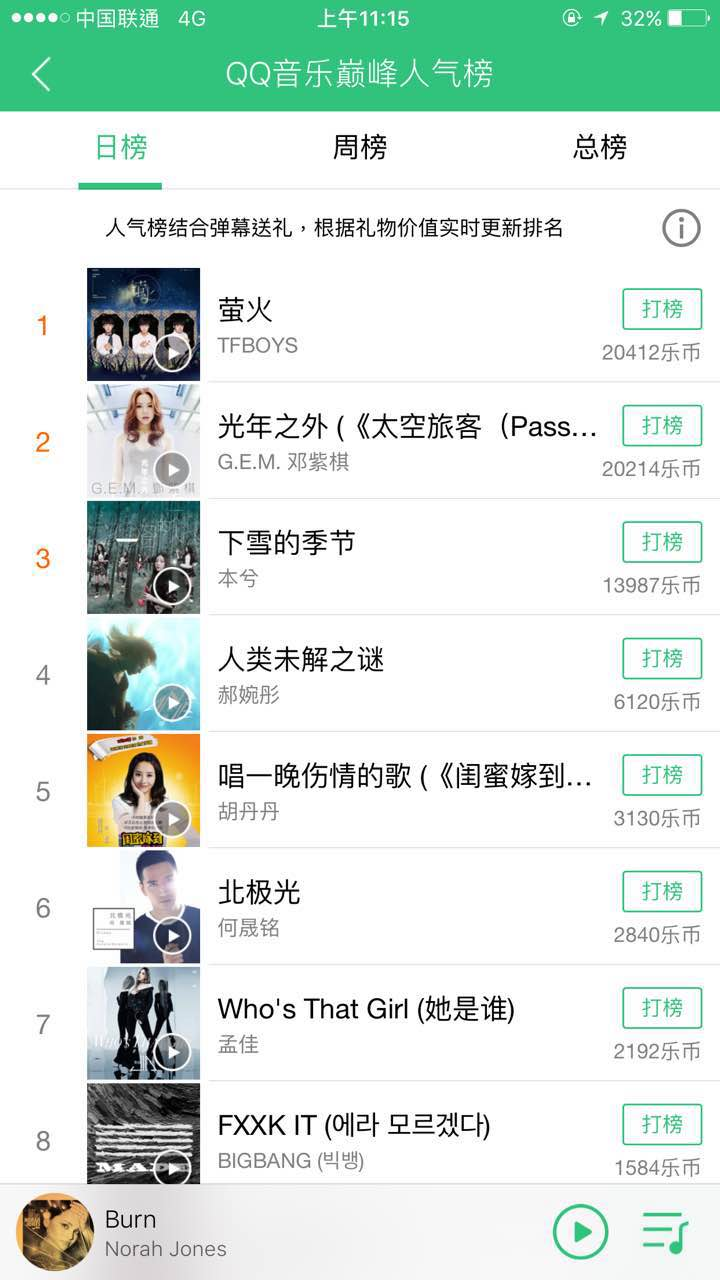 161230 TFBOYS 萤火 上线75分钟 登上QQ音乐巅峰人气榜第一名