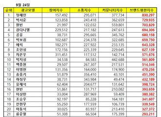 [新闻]180924 男子广告模特9月品牌评价 孔刘排名第5