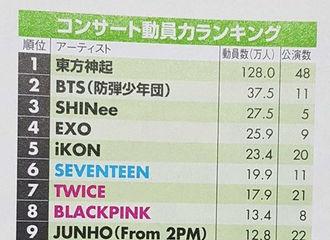 [分享]180924 2018年韩国歌手日本公演动员数排行 东方神起占据第一