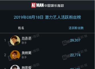 [新闻]190819 范丞丞以2.9k+活粉登顶潜力艺人活跃粉丝榜