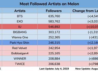 [分享]190822 韩国艺人Melon粉丝数Top10排名 Bigbang非活动期仍获得4位