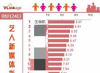 [新闻]190825 艺人新媒体指数榜单更新 王俊凯荣登榜首