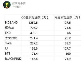 [分享]190828 bigbang&GD分别包揽中国国内音乐平台韩团粉丝数一二位!