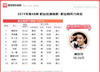 """[新闻]191205 黄致列进入第48周""""中国粉丝应援指数TOP100""""并夺得双项冠军"""