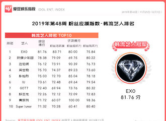 [新闻]191206 2019年第47周中国粉丝应援指数公开,EXO夺得韩流艺人冠军