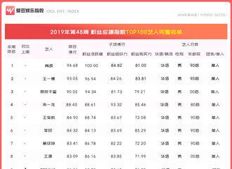 [新闻]191206 2019年第48周中国粉丝应援指数公开 邓伦排名上升至第16名