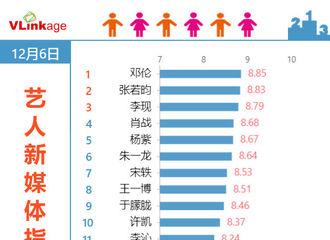 [新闻]191207 艺人新媒体指数电视剧演员top20榜公开 邓伦斩获第一