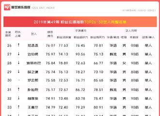[新闻]191211 第49周中国粉丝应援指数发布 赵丽颖稳坐华语80后女艺人第一名