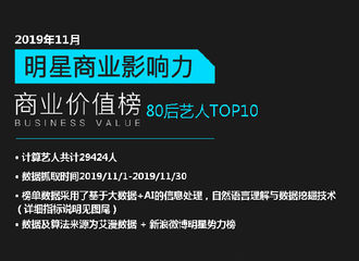 [新闻]191213 艾漫发布11月份明星商业影响力排行榜 赵丽颖在80后艺人中排名第五