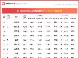 [新闻]200118 2020年第2周中国粉丝应援指数出炉 杨紫排名稳定在榜单前四十