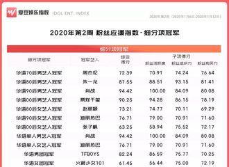 [新闻]200118 2020年第2周中国粉丝应援指数榜单公布 赵丽颖继续连冠80后女艺人榜单
