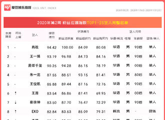 [新闻]200118 2020年第2周中国粉丝应援指数出炉 王源综合得分83.54上升排名
