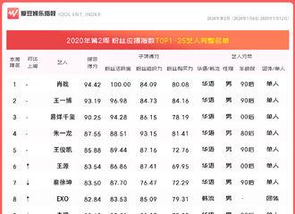 [新闻]200118 2020年第2周中国粉丝应援指数出炉 杨洋排名上升至第20名