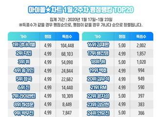 [新闻]200125 防弹少年团全员皆上榜1月第2周Idol Chart榜单TOP30