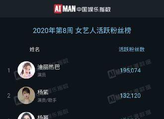 [新闻]200224 20年第8周女艺人活跃粉丝周榜公开 迪丽热巴列榜单第1