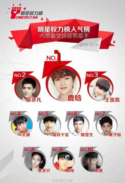 Exo 新闻 140801 明星权力榜人气榜 Idol新闻