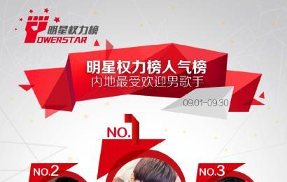 [新闻]141002 明星权力人气榜9月榜  王俊凯内地NO.1