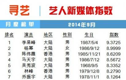 [新闻]141006 Vlinkage 艺人新媒体指数月度榜单 李易峰Top1.