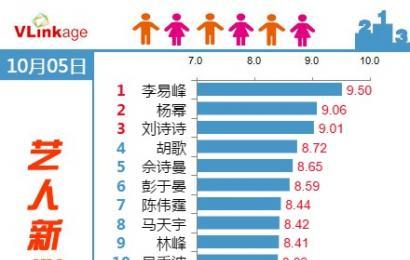 [新闻]141006 Vlinkage艺人新媒体指数 (电视剧演员)  峰峰Top1