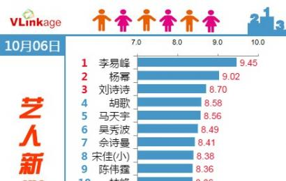 [新闻]141007 艺人新媒体指数 (电视剧演员)Top 20榜单