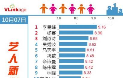 [新闻]141008 Vlinkage 艺术新媒体指数 峰峰top1