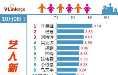 [新闻]141009 Vlinkage艺人新媒体指数Top 20榜单  李易峰top1