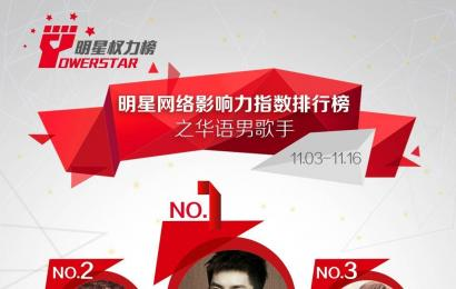 [新闻]141122 明星网络影响力指数排行榜 吴亦凡居于榜首