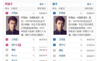 [新闻]141122 百度搜索风云榜峰哥包揽第一