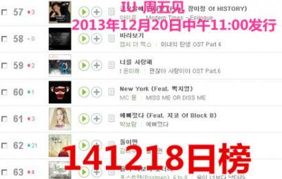 [新闻]141220 IU《星期五见面》成为melon一整年不出榜的歌曲