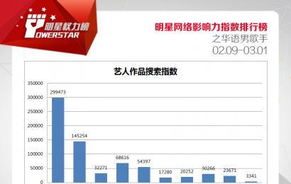 [新闻]150309 第26期明星权力榜top1—吴亦凡