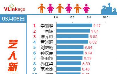 [新闻]150310 艺人新媒体指数 李易峰TOP1!