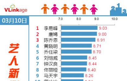 [新闻]150311 艺人新媒体指数 李易峰继续TOP1!