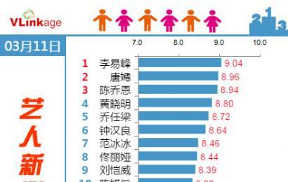 [新闻]150312 艺人新媒体指数 人气王李易峰连续登顶!