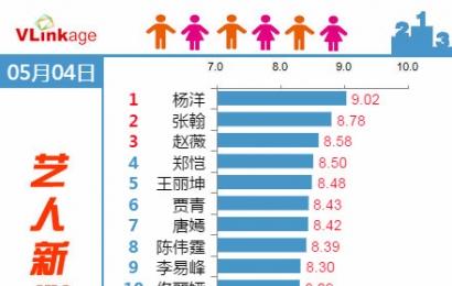 [新闻]150506 杨洋登0504艺人新媒体指数榜首