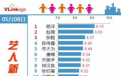 [新闻]150509 艺人新媒体指数 杨洋再次登顶