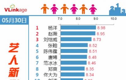 [新闻]150531 艺人新媒体指数 杨洋继续TOP1!