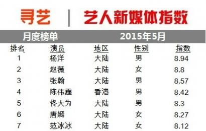[新闻]150601 艺人新媒体指数月度榜单 杨洋位居TOP1