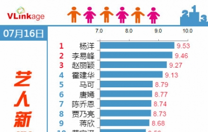 [新闻]150717 艺人新媒体指数 杨洋再度登顶!