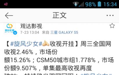 [新闻]150723 《旋风少女》收视开挂 稳坐双网冠军 收视再度破2%