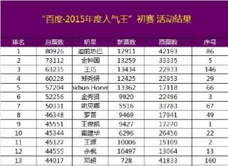 [新闻]151115 百度2015年度人气王初赛结果出炉 胖迪位列第一