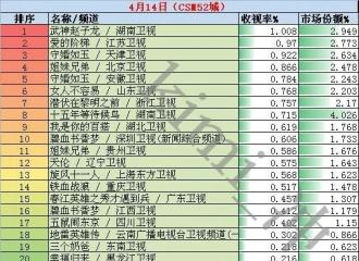 [新闻]160415 4月14日电视剧收视率排行榜 爱的阶梯收视喜人