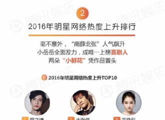 [新闻]161229 《腾讯娱乐白皮书》发布 薛之谦占2016明星网络热度上升排行第一位