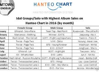 [新闻]170112 2016 Hanteo女团专辑销量月榜出炉 GFriend占据两个月榜首!