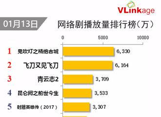 [新闻]170114 昨日网络剧播放排行榜公布 《昆仑阙》霸气跻身第四