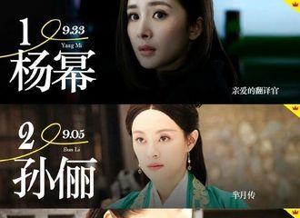 """[新闻]170119 DataWin""""2016年艺人电视剧商业价值""""榜 李易峰入围第五"""
