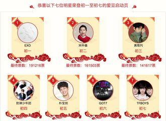 [活动]170121 春节开屏投票结果出炉 BIGBANG光荣在榜辛苦投票的VIP!