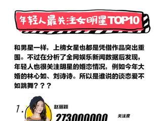 """[新闻]170121 2016年轻人白皮书出炉 赵丽颖成""""年轻人最关注女明星""""第一名"""