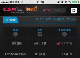 [新闻]170121 吴亦凡快本新年首秀,可爱搞怪收视率遥遥领先!