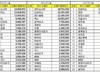 [新闻]170325 3月歌手品牌评价榜单公开 GFRIEND回归期上榜获七位