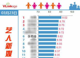 [新闻]170325 艺人新媒体指数公布 李易峰排名第六